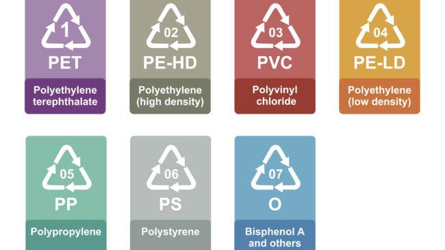 Bioplastics op een rijtje